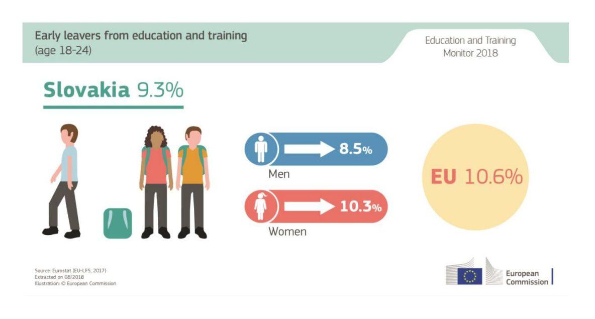 Predčasné ukončovanie vzdelávania sa u nás zhoršuje už od roku 2010 (4,7 % v porovnaní s 9,3 % v roku 2017), zatiaľ čo priemer krajín EÚ má klesajúcu tendenciu (Zdroj – Európska komisia)