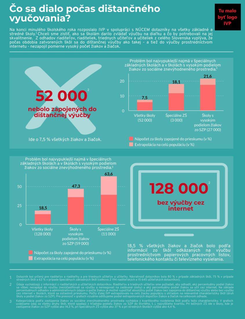 Infografika, ktorú ministerstvo školstva odmietlo publikovať pod hlavičkou IVP | Zdroj – IVP